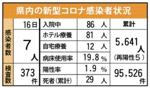 佐賀県内の感染状況(2021年9月16日現在)