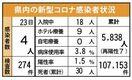 <新型コロナ>佐賀県内4人感染 23日発表