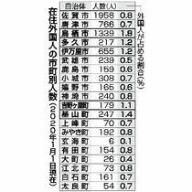 県内在住外国人 5市町1%超