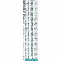 〈2019年・訪日宿泊者数〉佐賀…