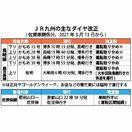 沿線自治体「減便仕方ない」 JR九州は臨時列車への転換促…