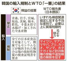 韓国の輸入規制とWTO「一審」の結果