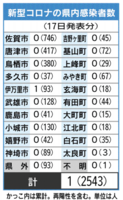 新型コロナの県内感染者数(6月17日現在)