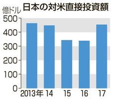 日本の対米直接投資額