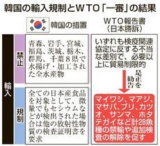 WTO、韓国の水産物禁輸は不当