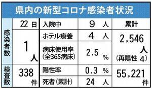 佐賀県内の感染状況(2021年6月22日現在)