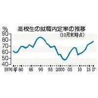 高校生の就職内定率の推移