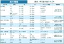 釣り情報 唐津、伊万里方面でスズキ(2020.7.2)