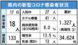 〈新型コロナ〉佐賀県内18人感染 新年度で一番多く …
