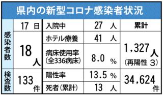 <新型コロナ>佐賀県内18人感染 新年度で一番多く 4月17日発表