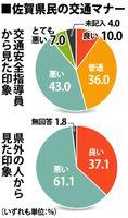 佐賀県民の交通マナー