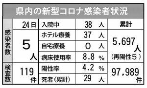 佐賀県内の感染状況(2021年9月24日現在)