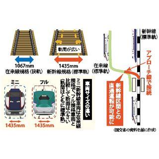 そこが知りたい新幹線長崎ルート(3)ミニ新幹線