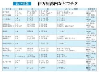釣り情報 伊万里湾内などでチヌ(2018.3.29)