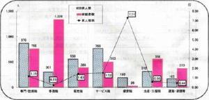 インフォグラフィックの技法を加える前のデータ