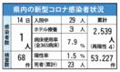 <新型コロナ>佐賀県内2日間で2人感染 6月14日発表