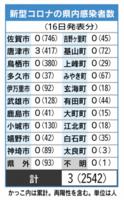 新型コロナの県内感染者数(6月16日現在)
