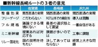 新幹線長崎ルート フル、ミニ方式を軸に