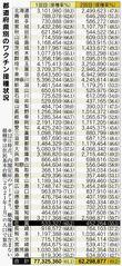 都道府県別のワクチン接種状況(2021年9月12日現在)