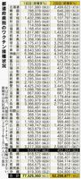 都道府県のコロナワクチン接種状況(2021年9月12日現在)