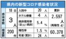 <新型コロナ>佐賀県内初のデルタ株確定