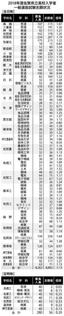 県立高入試 全日制平均倍率は1.13倍