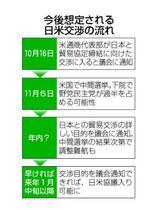 米、非関税障壁でも日本に攻勢