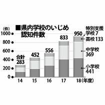 県内いじめ14%増、950件
