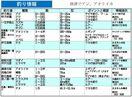 釣り情報 唐津でアジ、アオリイカ(2020.4.2)