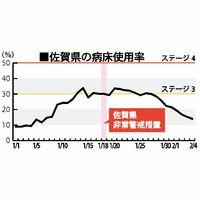 佐賀県の病床使用率