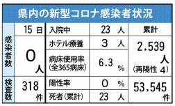 県内の新型コロナ感染者状況(6月15日現在)