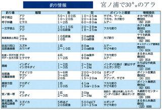 釣り情報 宮ノ浦で30キロのアラ(2018.10.18)