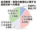 保育無償化「賛成」半数 県内20市町調査