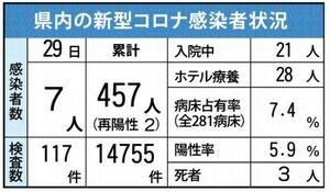 佐賀県内の感染状況(12月29日現在)