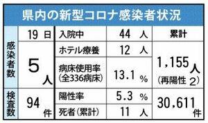佐賀県内の感染状況(2021年3月19日現在)