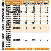 佐賀県内、認知症初期支援に地域差…