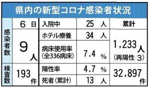 佐賀県内の感染状況(2021年4月6日現在)