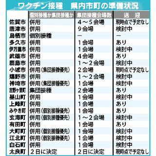 コロナワクチン、佐賀県内接種 17市町、個別・集団「併用」