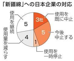 「新疆綿」への日本企業対応