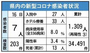 佐賀県内の感染状況(2021年4月16日現在)