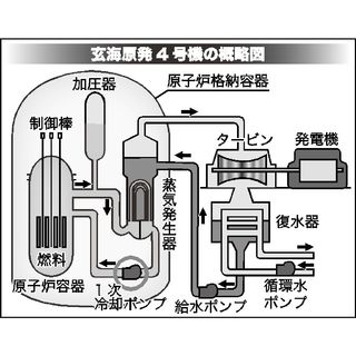 <玄海原発>4号機冷却ポンプに異常 分解点検へ