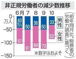 非正規労働者の減少数推移