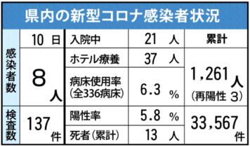 <新型コロナ>佐賀県内感染8人 …