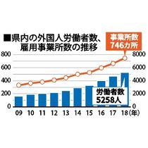 県内外国人労働者、初の5000人超