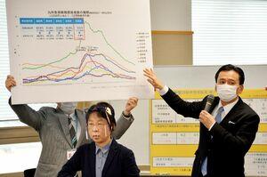 隣県や東京都を含む新規感染者数の推移を示し、引き続き緊急事態宣言対象地域との不要不急の往来は控えるよう呼び掛けた山口祥義知事=12日午後、県庁