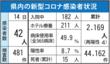<新型コロナ>佐賀県内42人感染 20代多く、GW中…