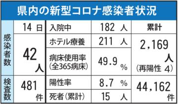 <新型コロナ>佐賀県内42人感染…