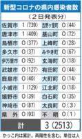新型コロナの県内感染者数(6月2日現在)