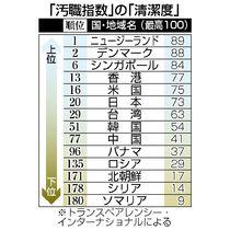汚職指数、日本は20位