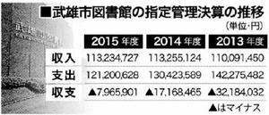 武雄市図書館の指定管理決算の推移(単位・円)